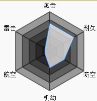 碧蓝航线三笠属性
